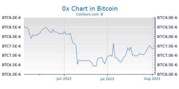 0x Chart 3 Monate