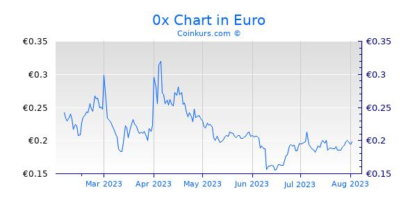 0x Chart 6 Monate