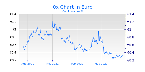 0x Chart 1 Jahr