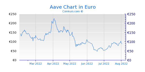 Aave Chart 6 Monate