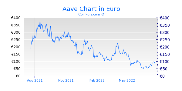 Aave Chart 1 Jahr