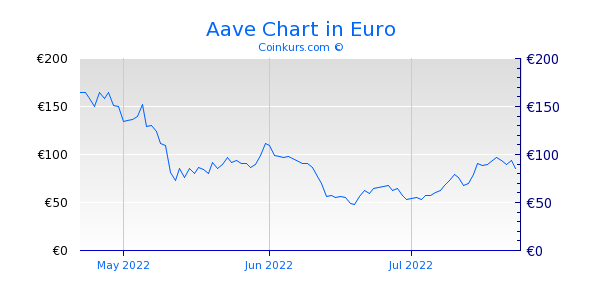 Aave Chart 3 Monate
