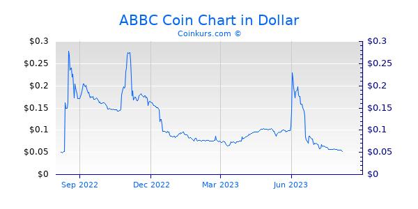 ABBC Coin Chart 1 Jahr