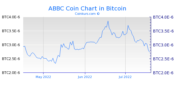 ABBC Coin Chart 3 Monate
