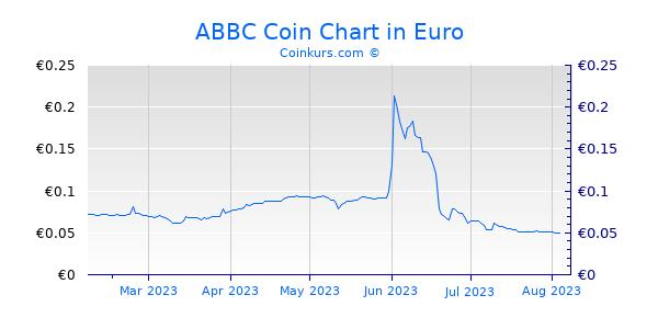 ABBC Coin Chart 6 Monate