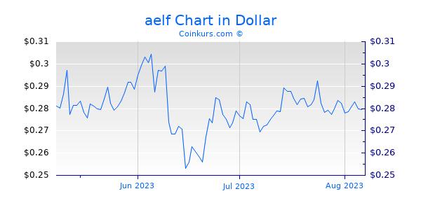 aelf Chart 3 Monate