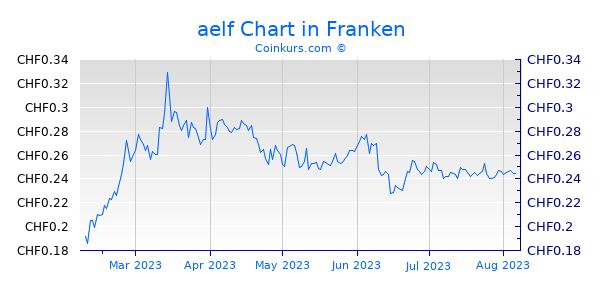 aelf Chart 6 Monate