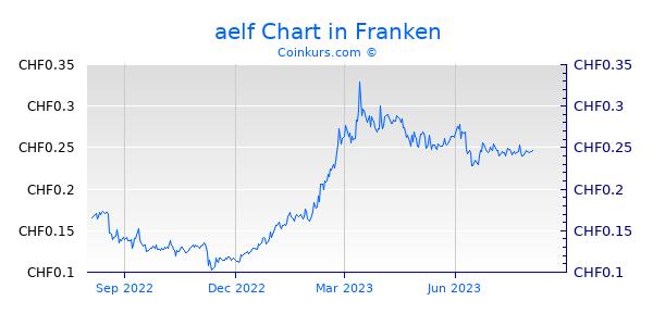 aelf Chart 1 Jahr