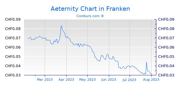 Aeternity Chart 6 Monate