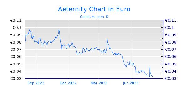 Aeternity Chart 1 Jahr