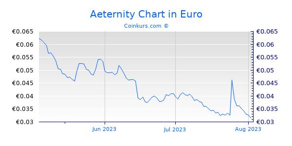 Aeternity Chart 3 Monate