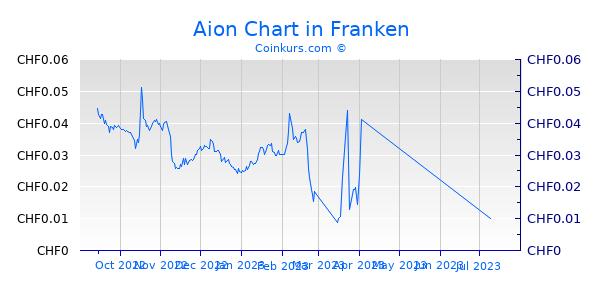 Aion Chart 6 Monate