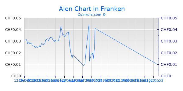 Aion Chart 3 Monate