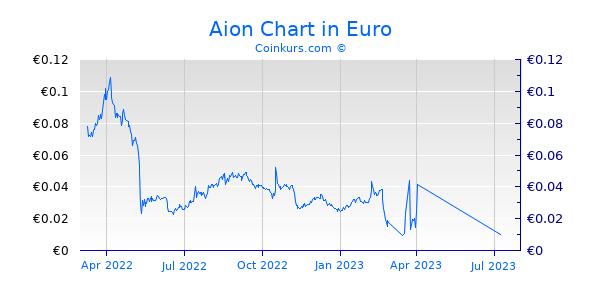 Aion Chart 1 Jahr