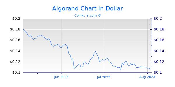 Algorand Chart 3 Monate
