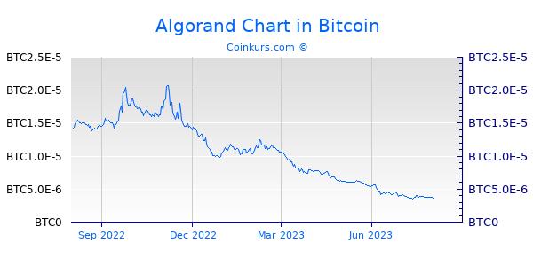 Algorand Chart 1 Jahr