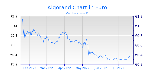 Algorand Chart 6 Monate