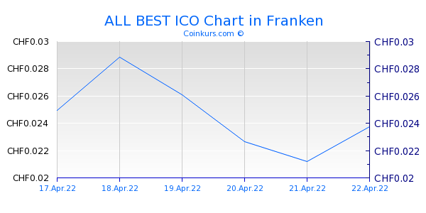 ALL BEST ICO Chart 3 Monate