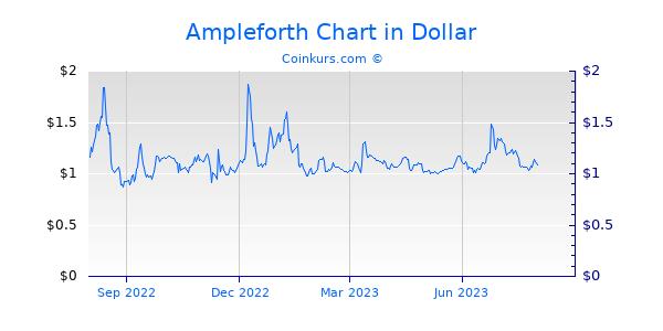 Ampleforth Chart 1 Jahr