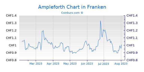 Ampleforth Chart 6 Monate