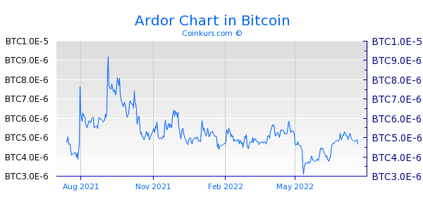 Ardor Chart 1 Jahr