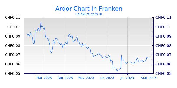 Ardor Chart 6 Monate