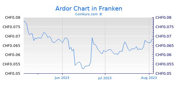 Ardor Chart 3 Monate