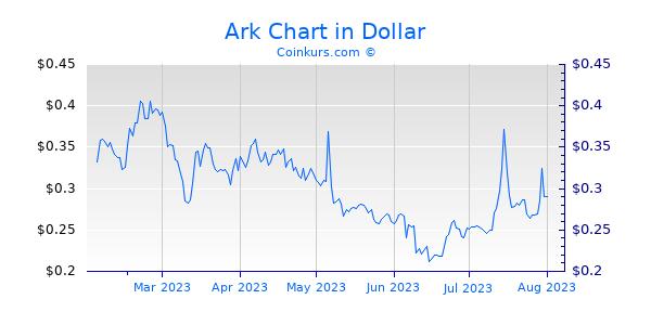 Ark Chart 6 Monate