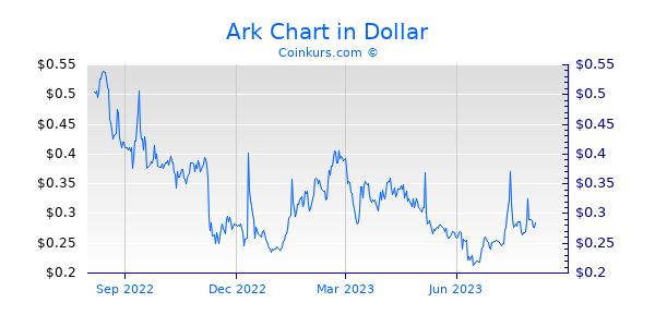Ark Chart 1 Jahr