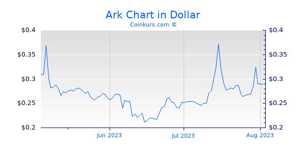 Ark Chart 3 Monate