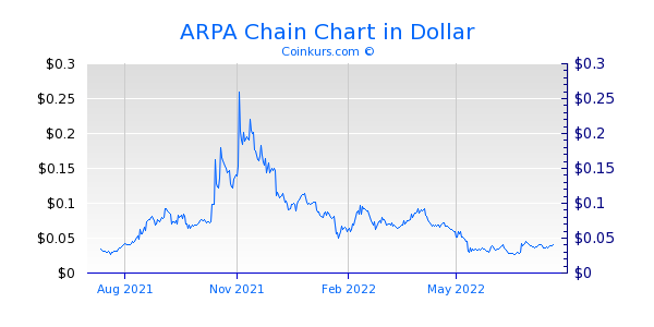 ARPA Chain Chart 1 Jahr