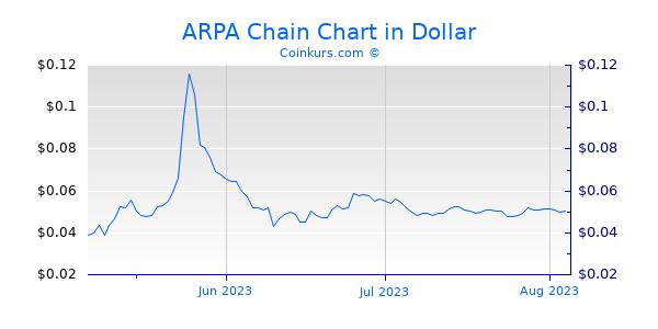 ARPA Chain Chart 3 Monate