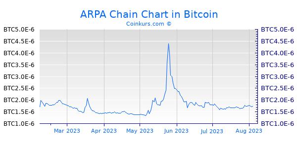 ARPA Chain Chart 6 Monate