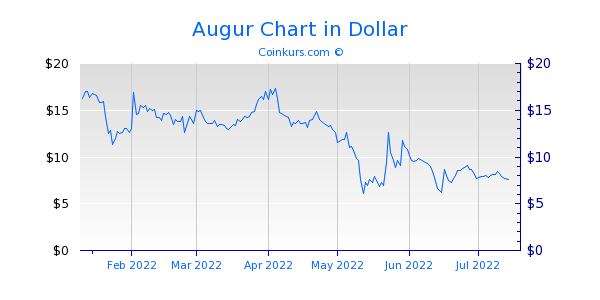 Augur Chart 6 Monate