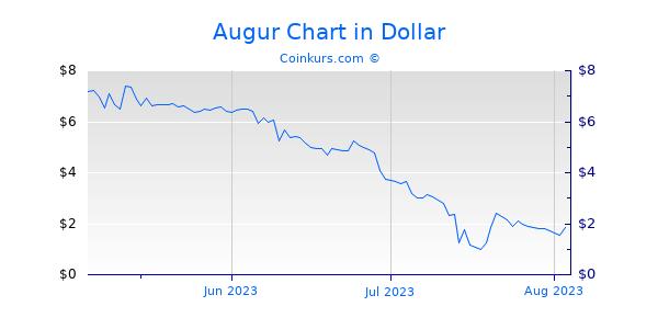 Augur Chart 3 Monate