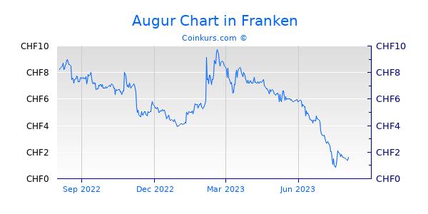 Augur Chart 1 Jahr
