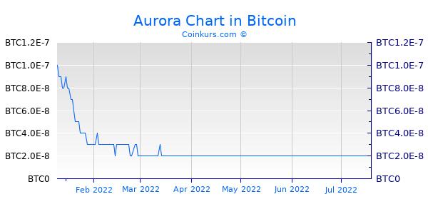 Aurora Chart 3 Monate