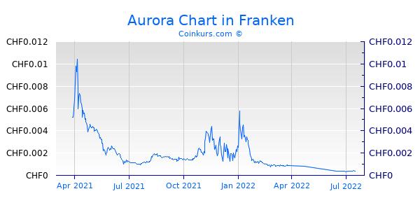 Aurora Chart 1 Jahr