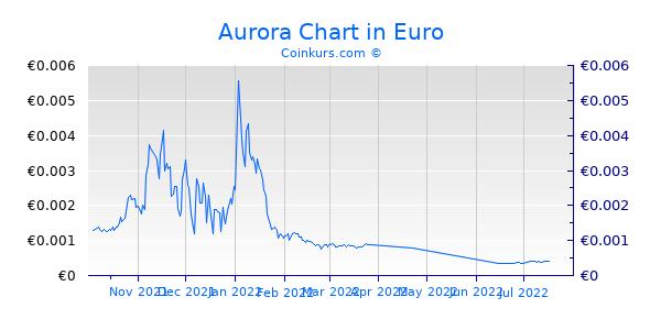 Aurora Chart 6 Monate