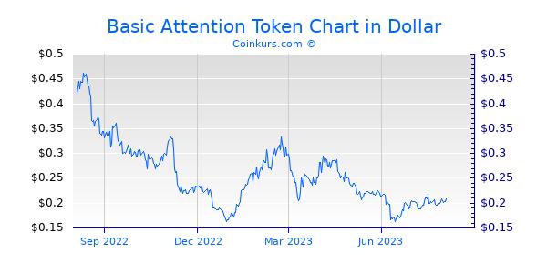 Basic Attention Token Chart 1 Jahr