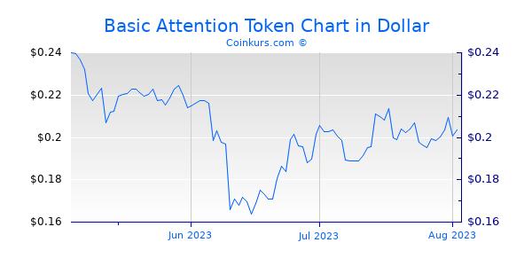 Basic Attention Token Chart 3 Monate