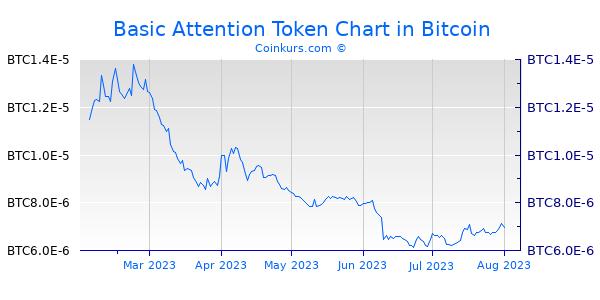 Basic Attention Token Chart 6 Monate