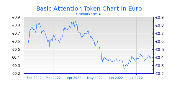 Basic Attention Token Chart 6 Monate