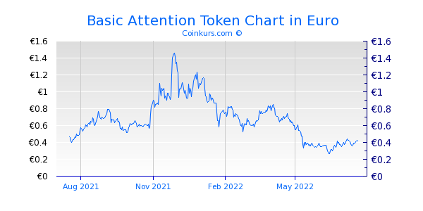Basic Attention Token Chart 1 Jahr