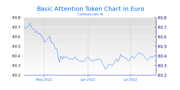 Basic Attention Token Chart 3 Monate