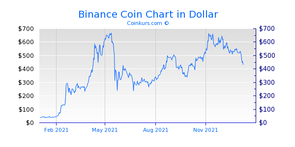 Binance Coin Chart 1 Jahr