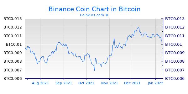 Binance Coin Chart 6 Monate