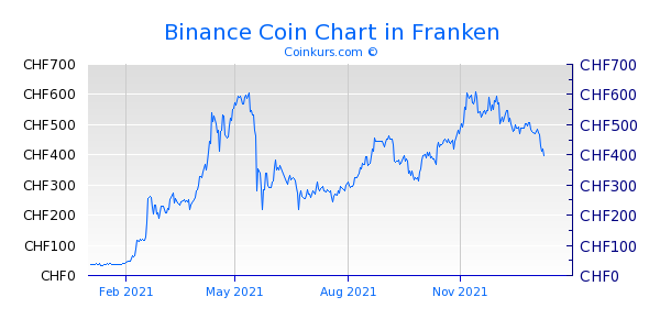 Binance Coin Chart 1 Jahr