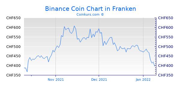 Binance Coin Chart 3 Monate