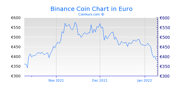 Binance Coin Chart 3 Monate